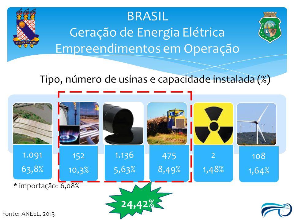 BRASIL Geração de Energia Elétrica Empreendimentos em Operação