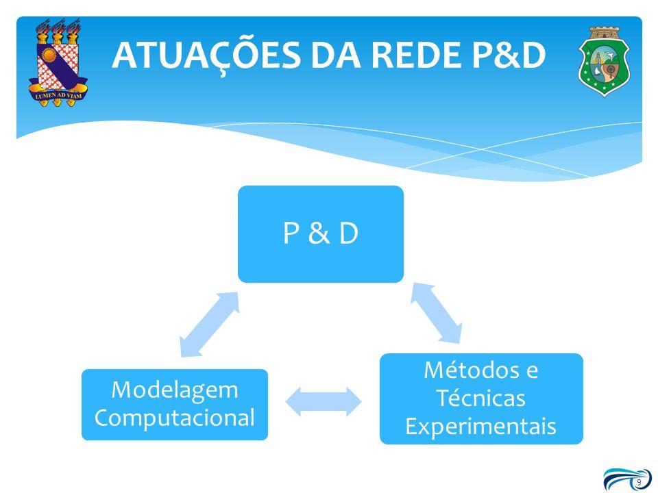 ATUAÇÕES DA REDE P&D P & D Métodos e Técnicas Experimentais