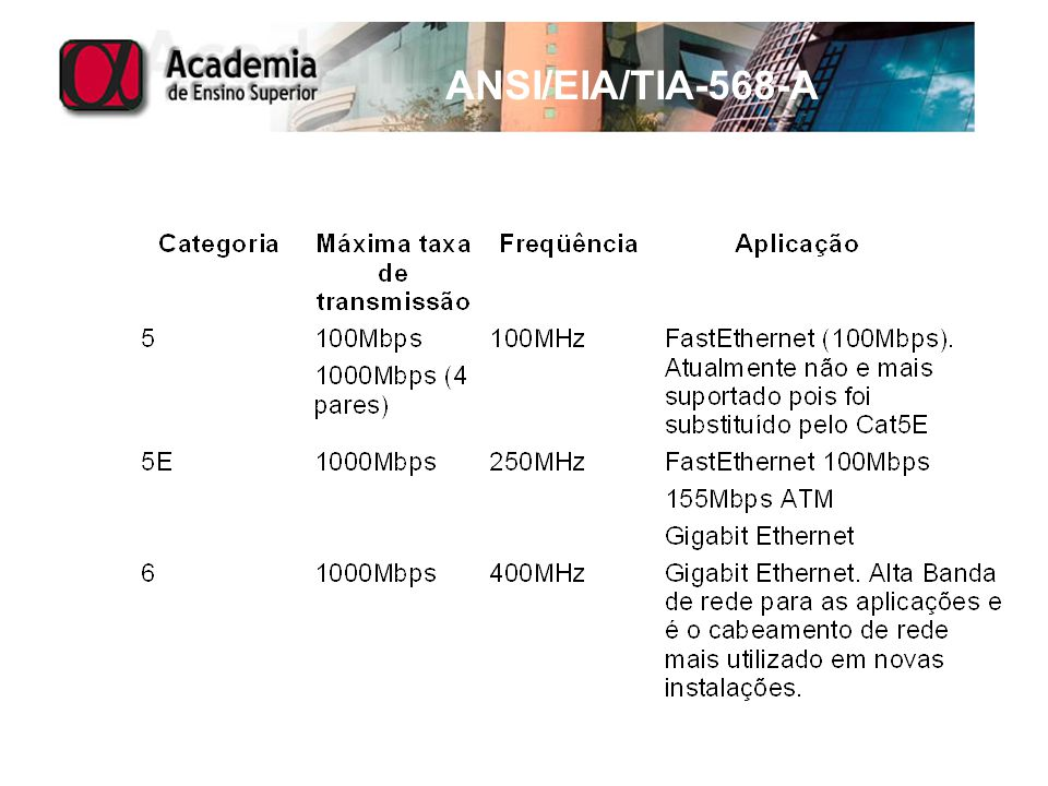 ANSI/EIA/TIA-568-A