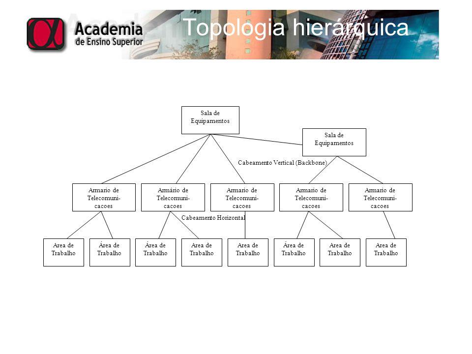 Topologia hierárquica