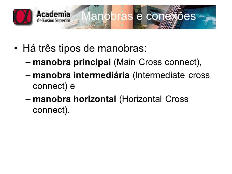 Manobras e conexões Há três tipos de manobras: