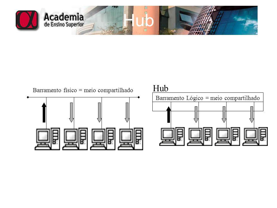 Hub Hub Barramento físico = meio compartilhado