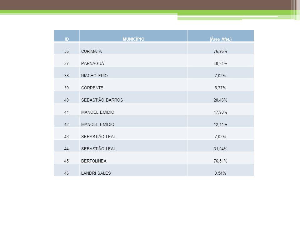 ID MUNICÍPIO. (Área Afet.) 36. CURIMATÁ. 76,96% 37. PARNAGUÁ. 48,84% 38. RIACHO FRIO. 7,02%
