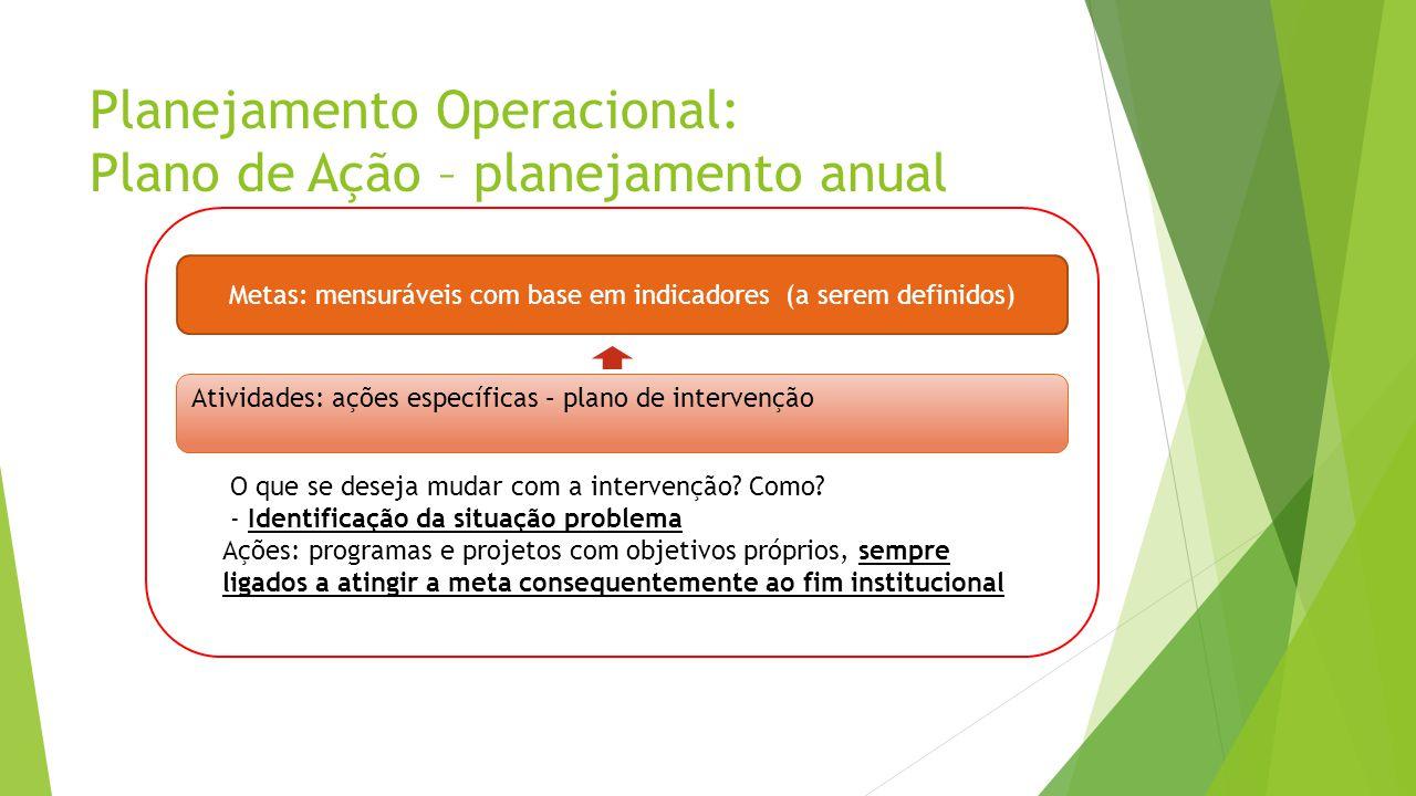 Planejamento Operacional: Plano de Ação – planejamento anual