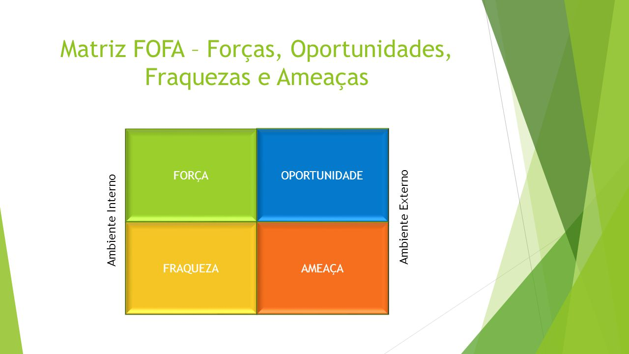 Matriz FOFA – Forças, Oportunidades, Fraquezas e Ameaças