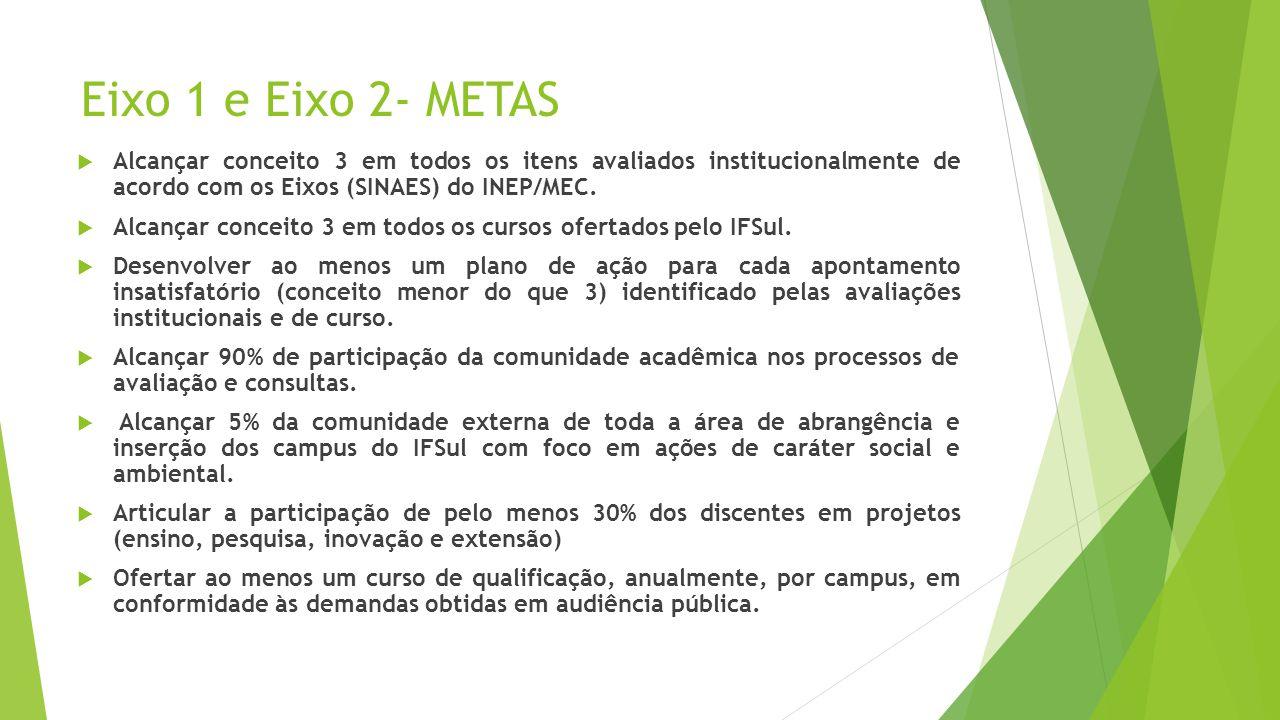 Eixo 1 e Eixo 2- METAS Alcançar conceito 3 em todos os itens avaliados institucionalmente de acordo com os Eixos (SINAES) do INEP/MEC.
