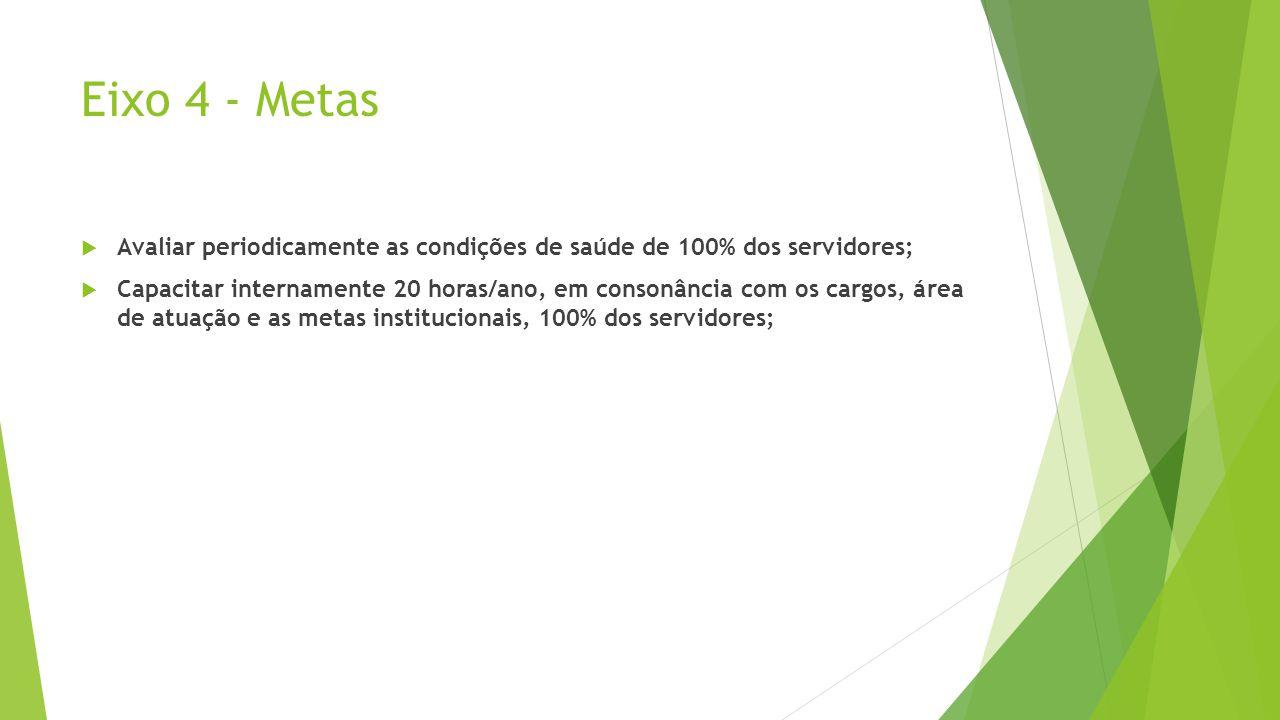 Eixo 4 - Metas Avaliar periodicamente as condições de saúde de 100% dos servidores;