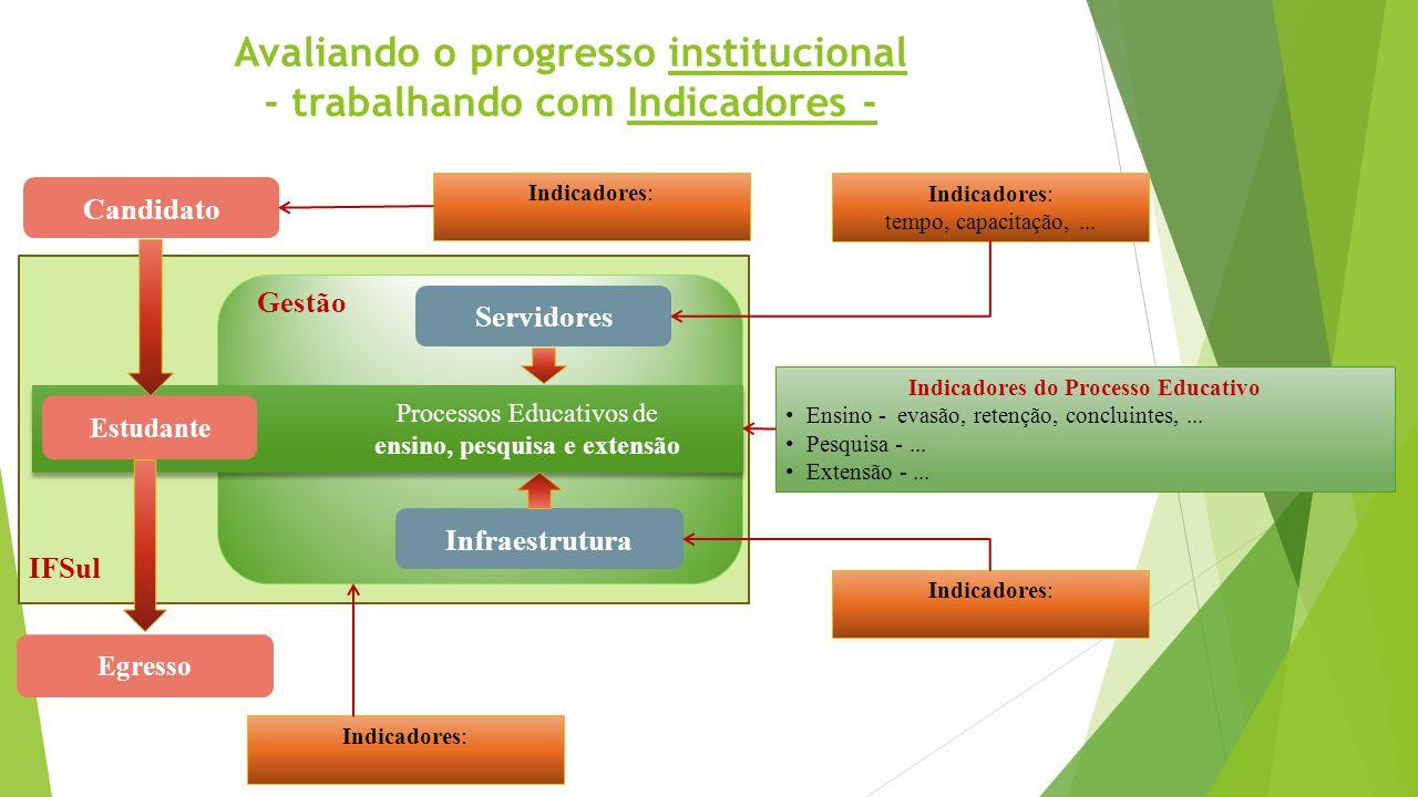 Avaliando o progresso institucional - trabalhando com Indicadores -