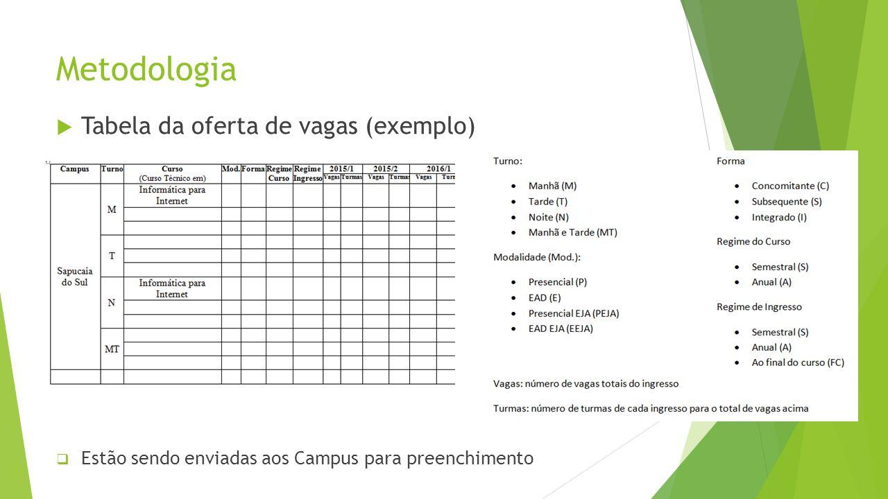 Metodologia Tabela da oferta de vagas (exemplo)