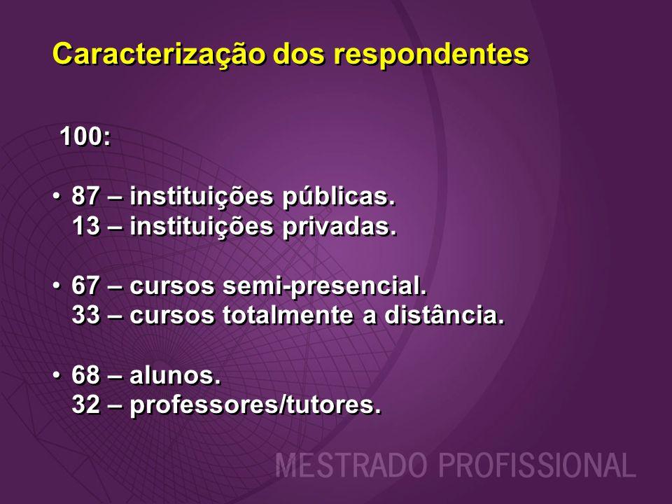 Caracterização dos respondentes