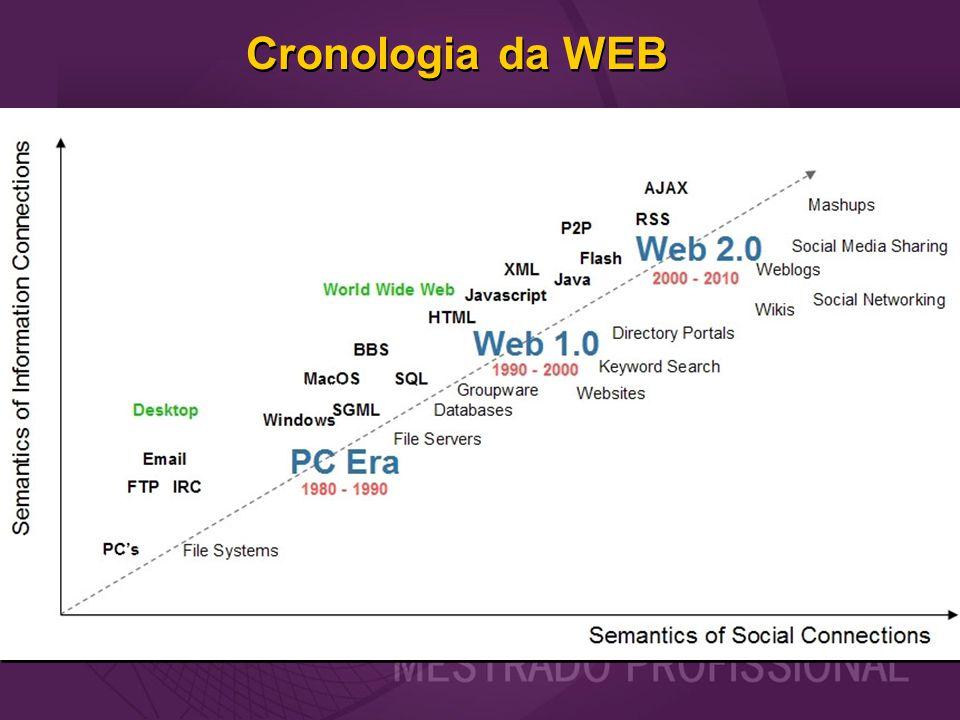 Cronologia da WEB 70