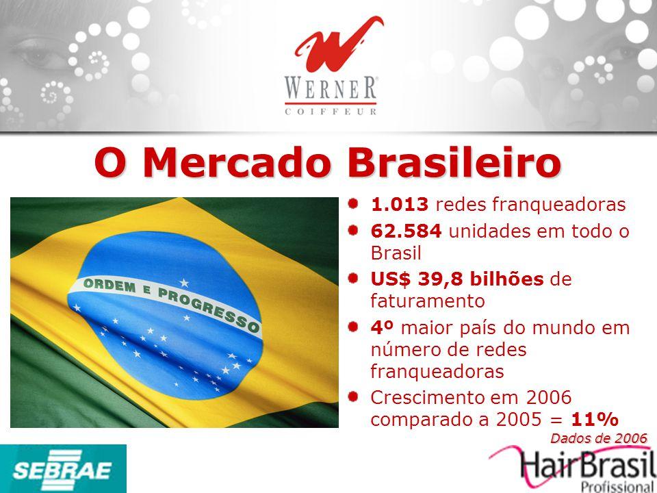 O Mercado Brasileiro 1.013 redes franqueadoras