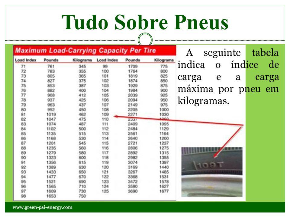 Tudo Sobre Pneus A seguinte tabela indica o índice de carga e a carga máxima por pneu em kilogramas.