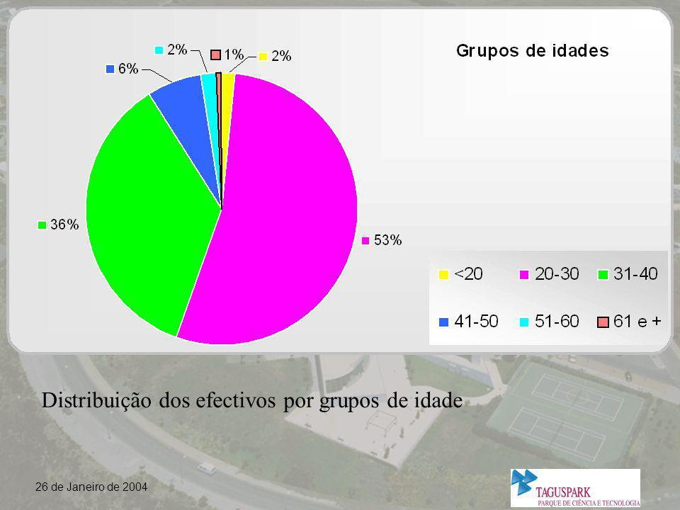 Distribuição dos efectivos por grupos de idade