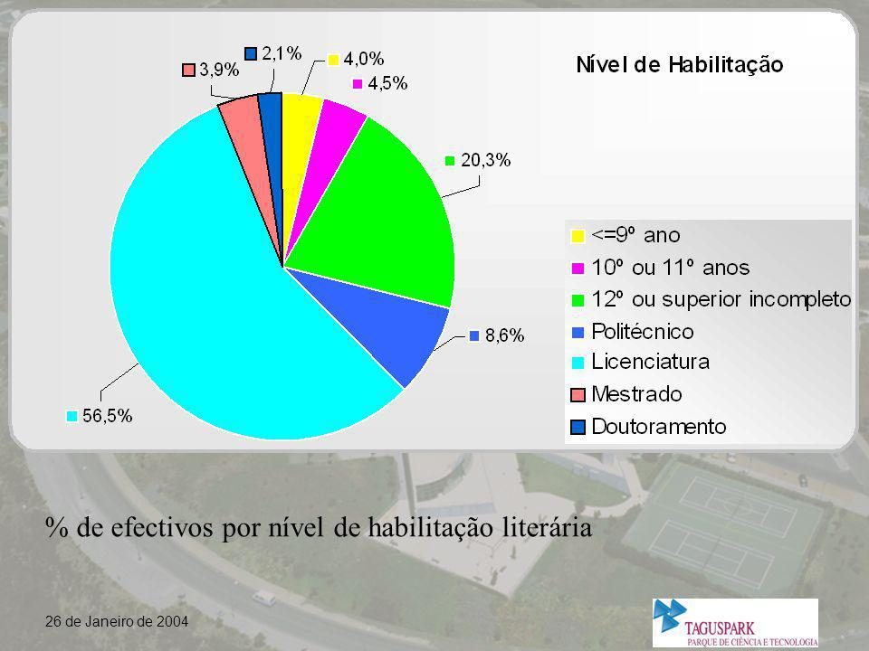 % de efectivos por nível de habilitação literária