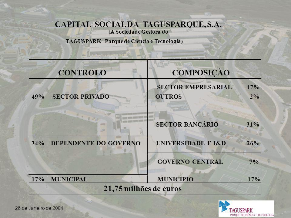 CAPITAL SOCIAL DA TAGUSPARQUE, S. A