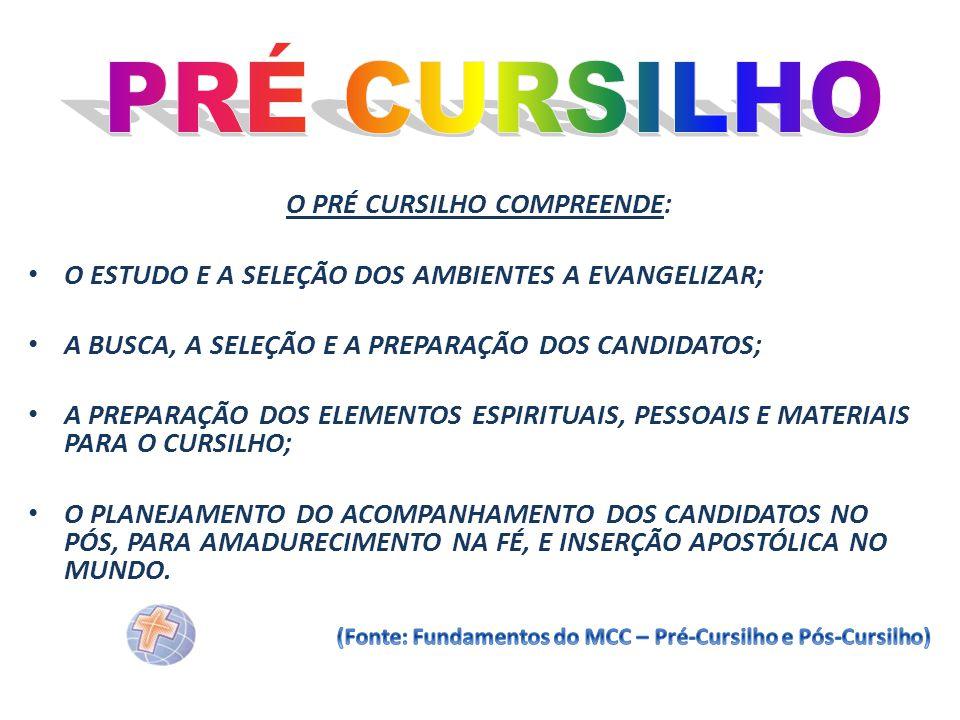 O PRÉ CURSILHO COMPREENDE: