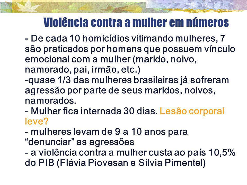 Violência contra a mulher em números