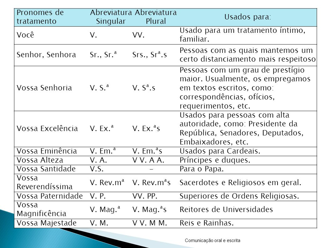 Pronomes de tratamento Abreviatura Singular Abreviatura Plural