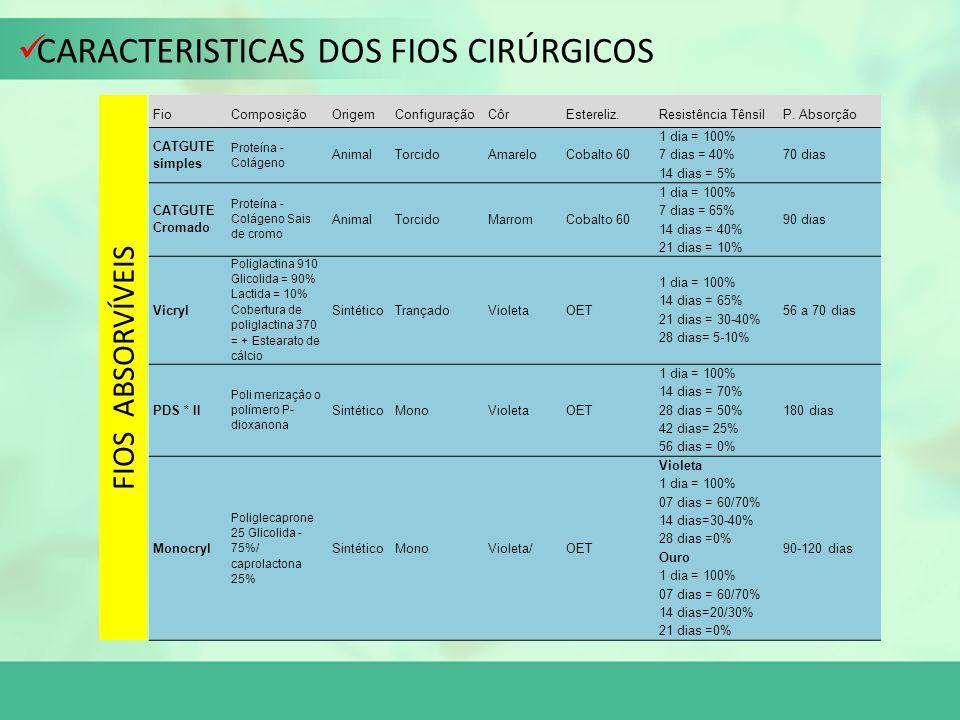 CARACTERISTICAS DOS FIOS CIRÚRGICOS