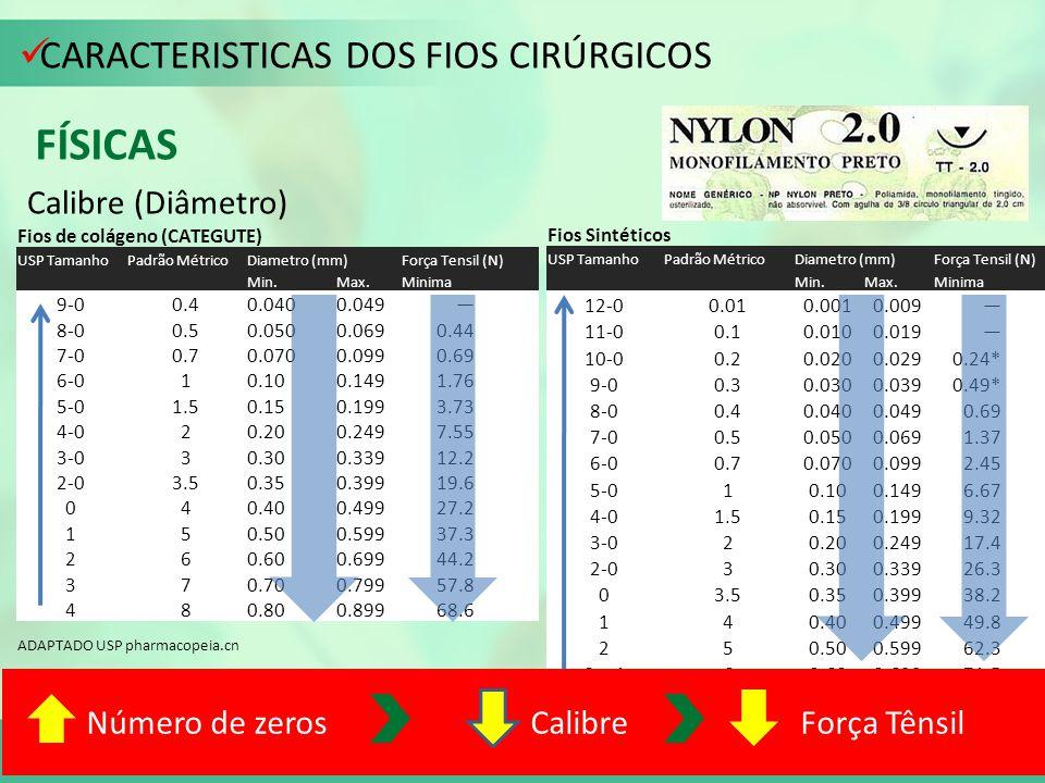 Número de zeros Calibre Força Tênsil