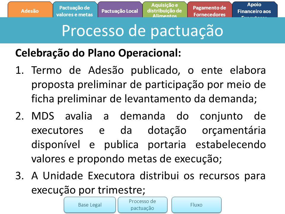 Processo de pactuação Celebração do Plano Operacional:
