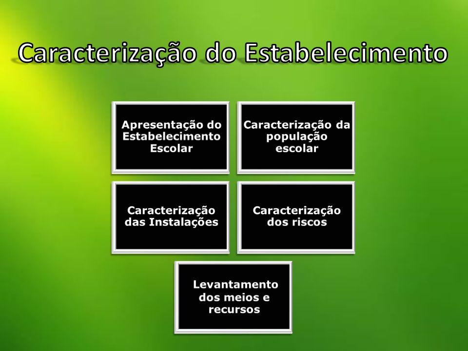 Caracterização do Estabelecimento