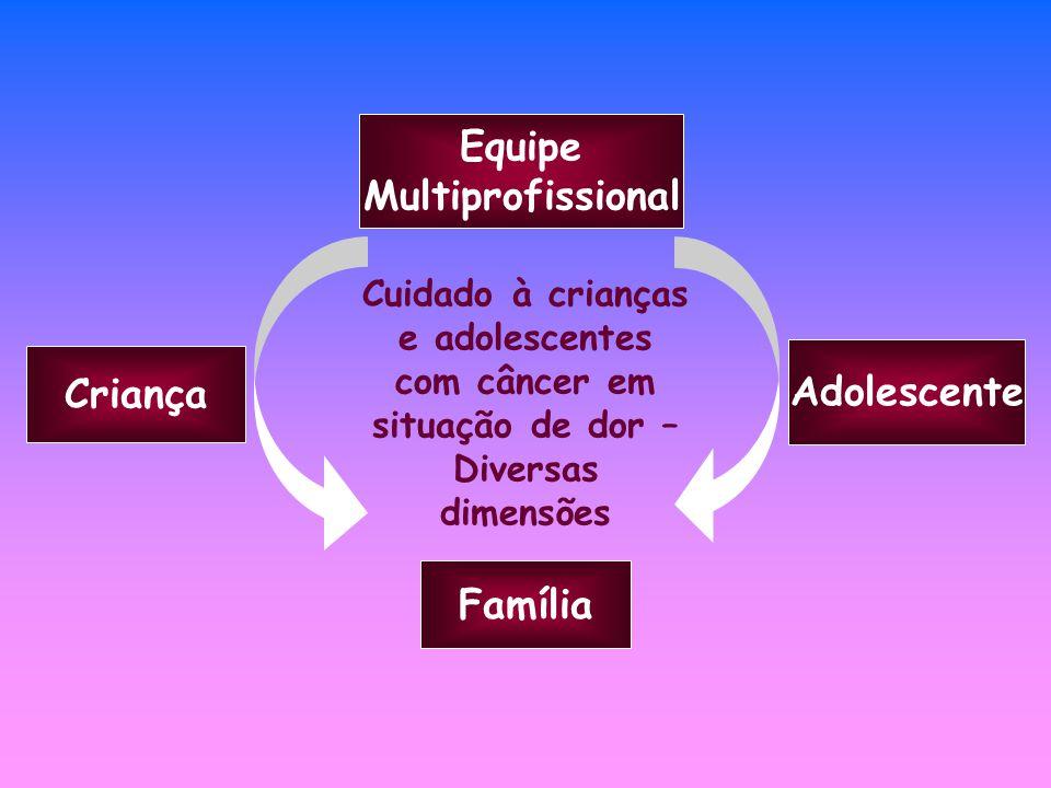 Cuidado à crianças e adolescentes com câncer em situação de dor –