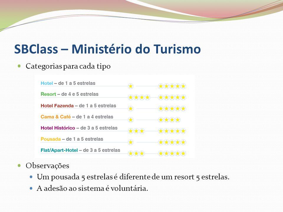 SBClass – Ministério do Turismo