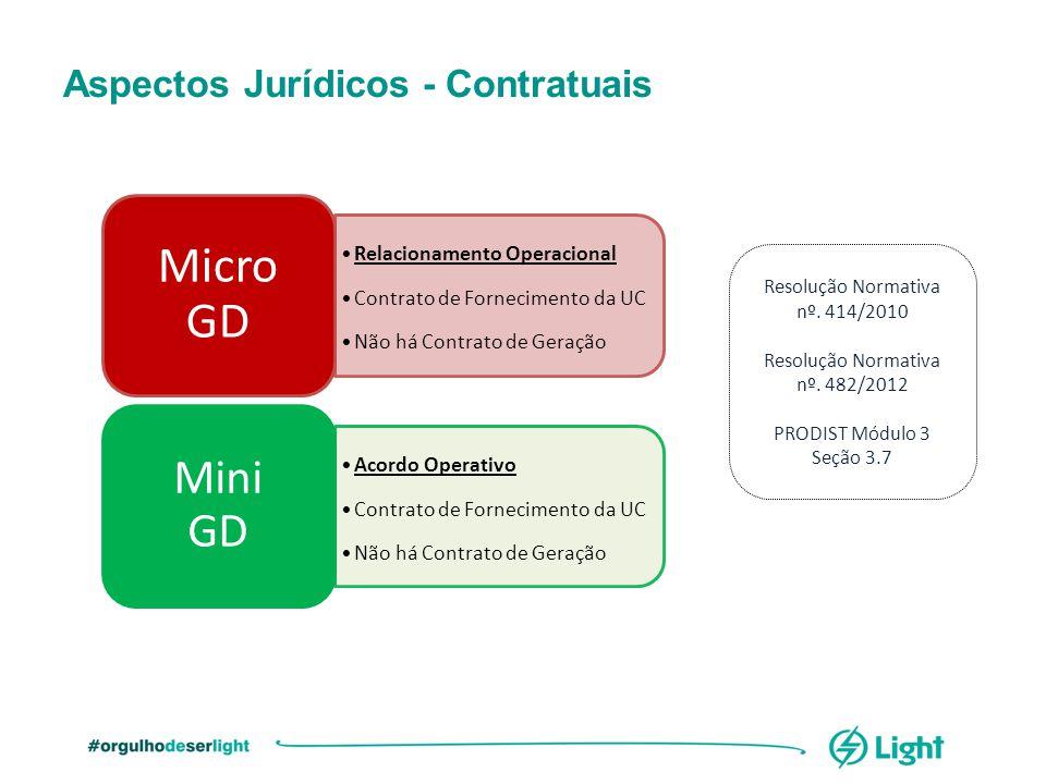 Micro GD Mini GD Aspectos Jurídicos - Contratuais