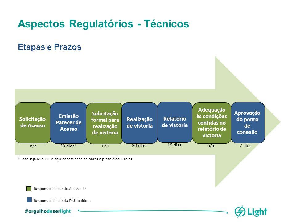 Aspectos Regulatórios - Técnicos