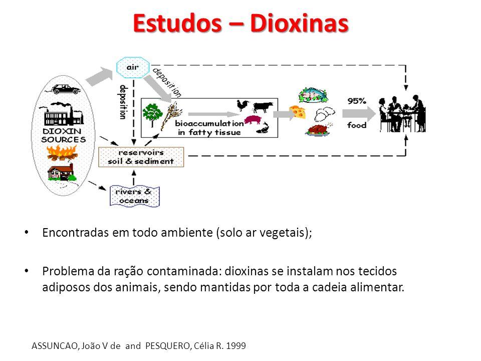 Estudos – Dioxinas Encontradas em todo ambiente (solo ar vegetais);