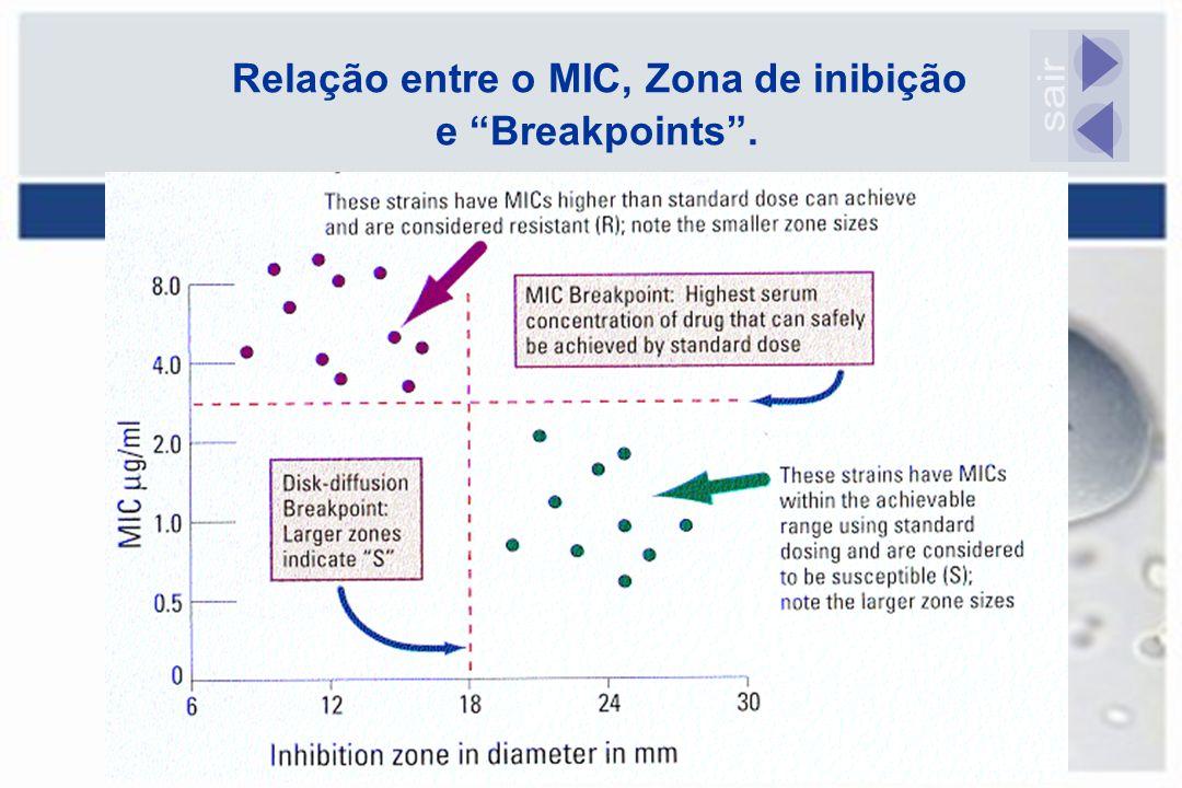 Relação entre o MIC, Zona de inibição e Breakpoints .