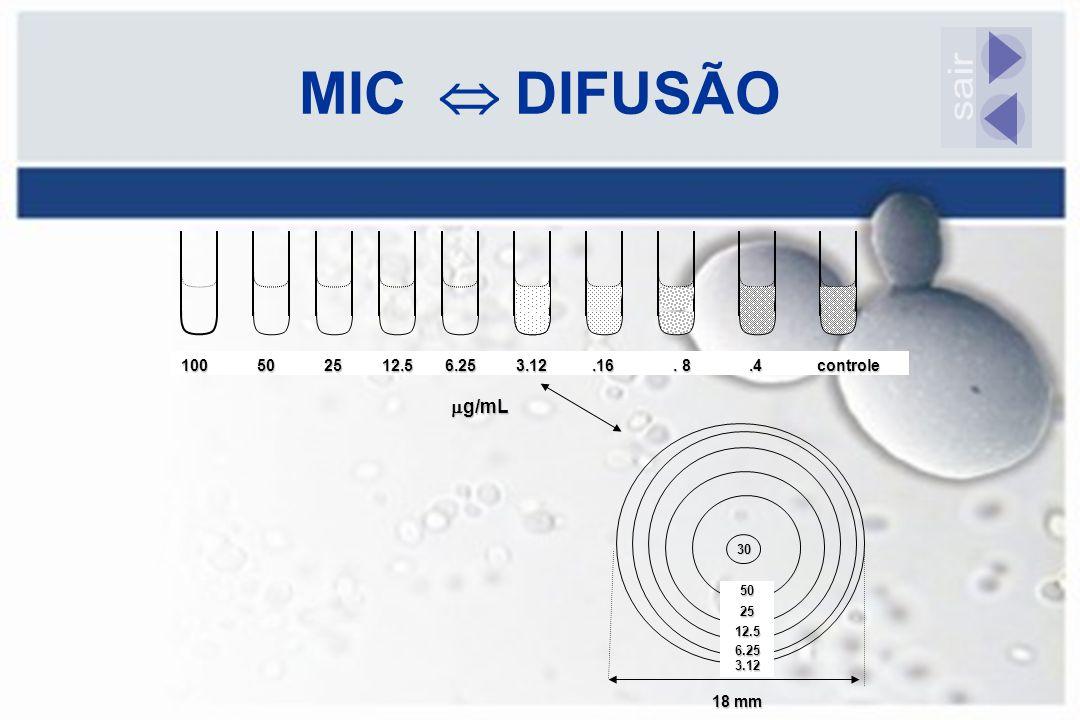 MIC  DIFUSÃO sair g/mL 100 50 25 12.5 6.25 3.12 .16 . 8 .4 controle