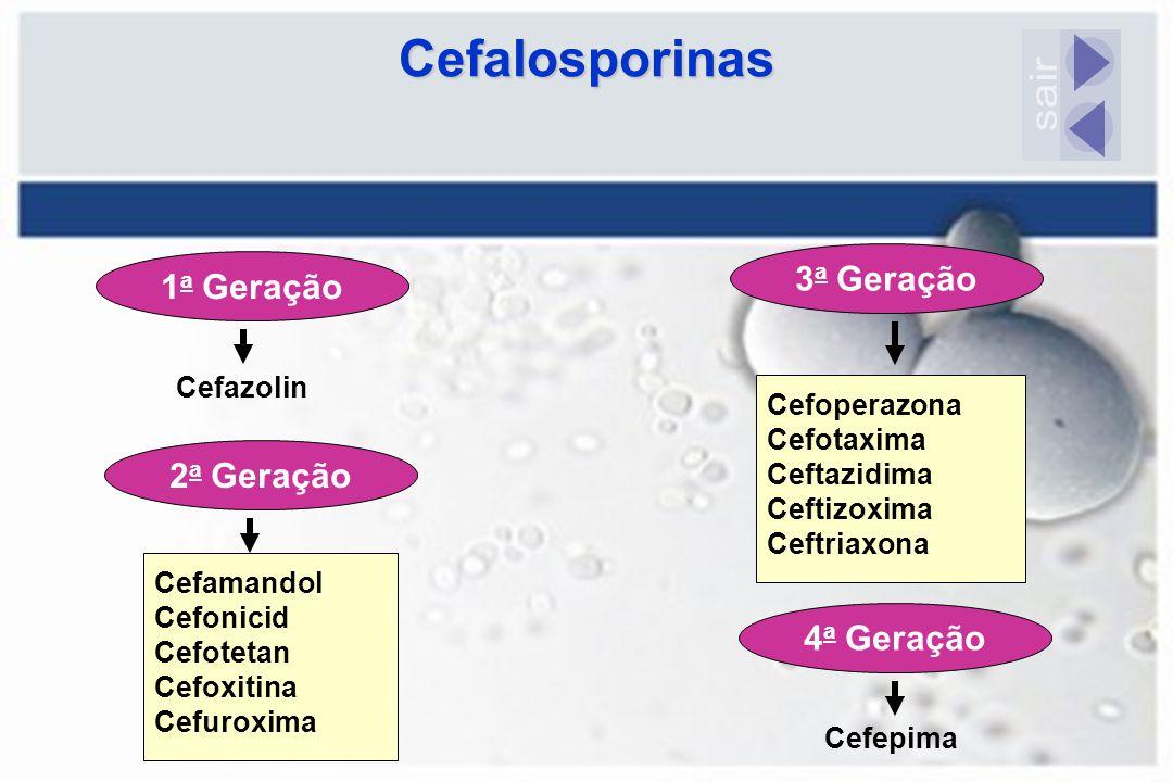 Cefalosporinas sair 3a Geração 1a Geração 2a Geração 4a Geração