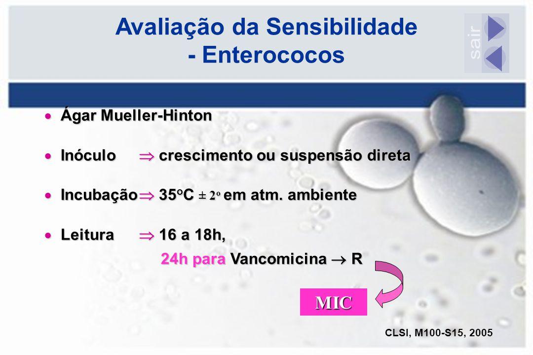 Avaliação da Sensibilidade - Enterococos