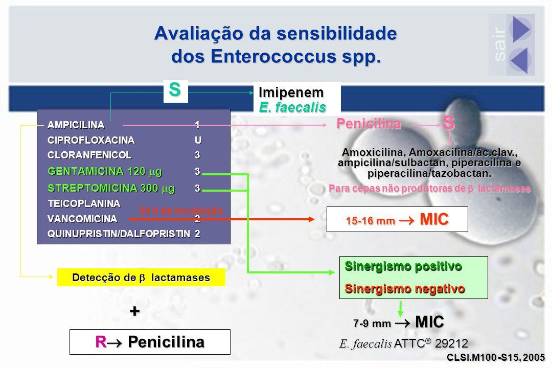 Avaliação da sensibilidade dos Enterococcus spp.