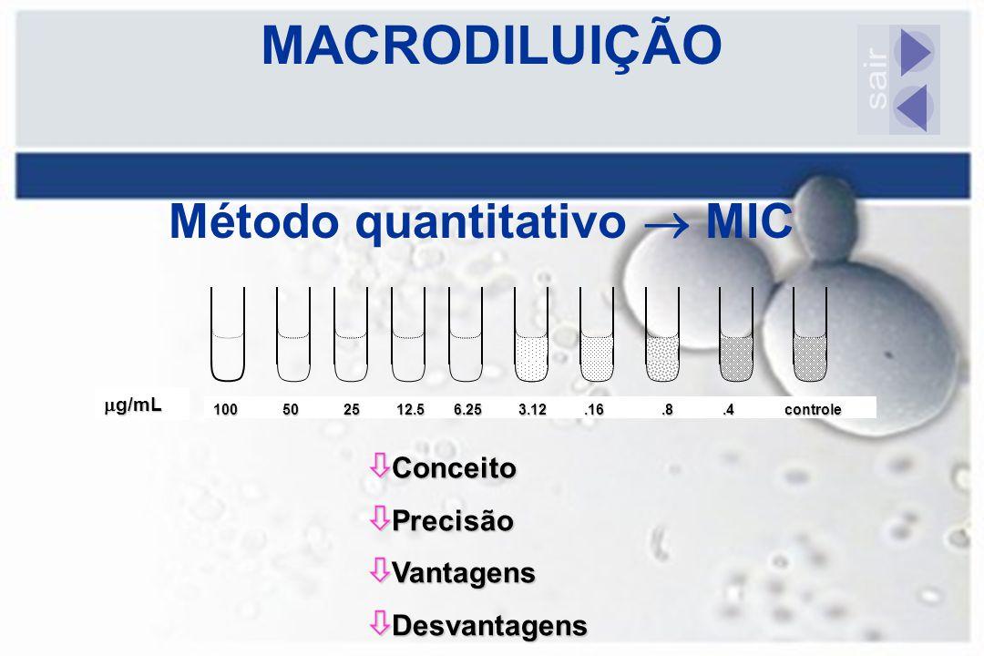 Método quantitativo  MIC
