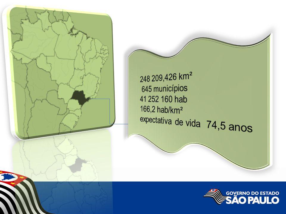 248 209,426 km² 645 municípios 41 252 160 hab 166,2 hab/km² expectativa de vida 74,5 anos
