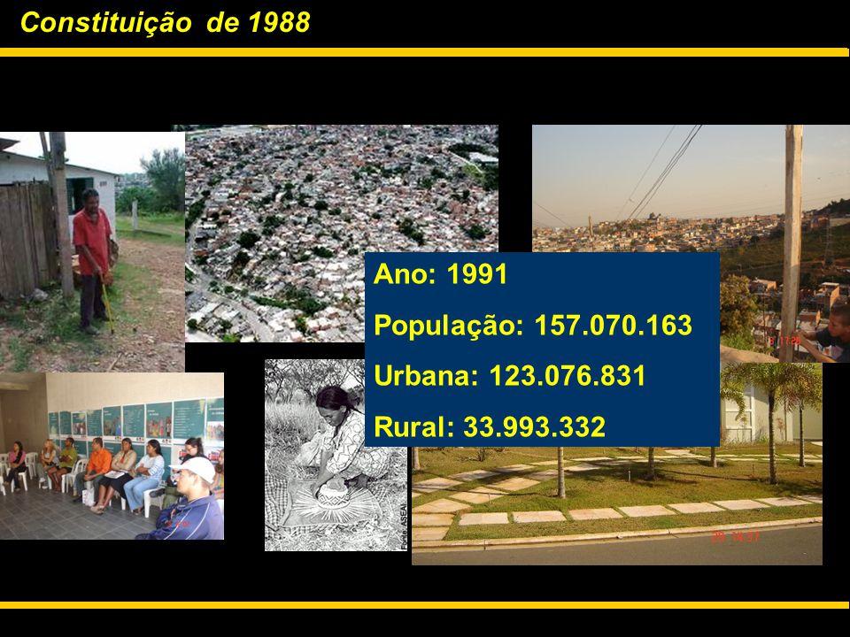 Constituição de 1988 Ano: 1991 População: 157.070.163 Urbana: 123.076.831 Rural: 33.993.332