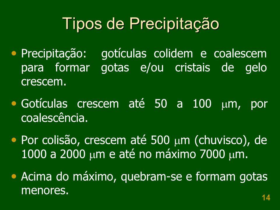 Tipos de Precipitação Precipitação: gotículas colidem e coalescem para formar gotas e/ou cristais de gelo crescem.