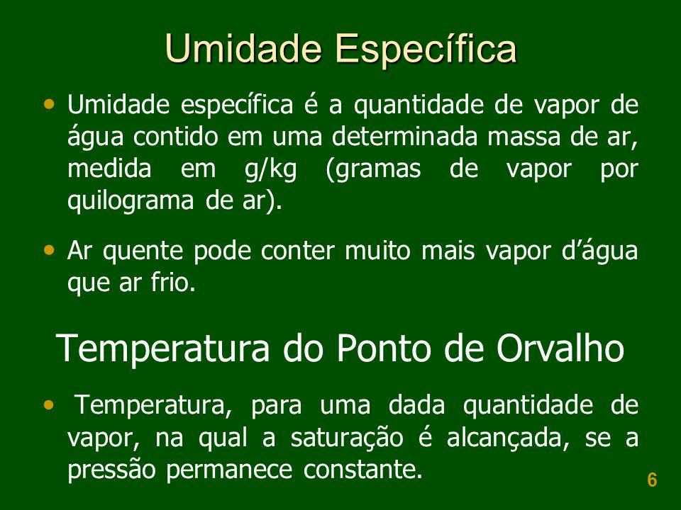 Temperatura do Ponto de Orvalho