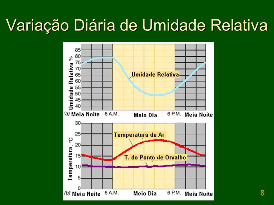 Variação Diária de Umidade Relativa