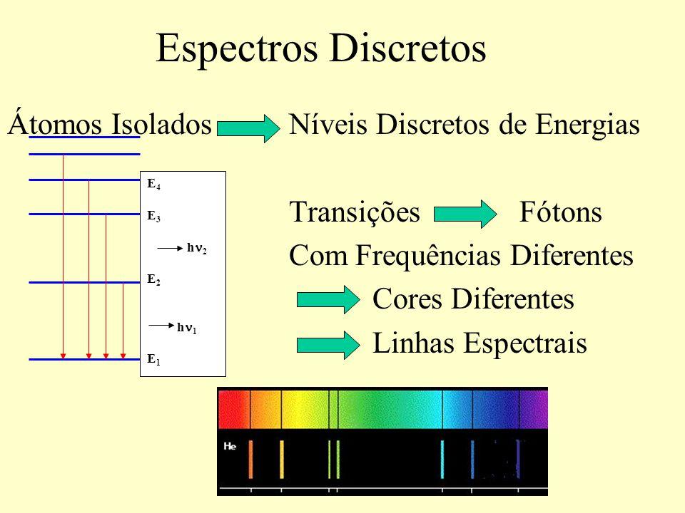 Espectros Discretos Átomos Isolados Níveis Discretos de Energias