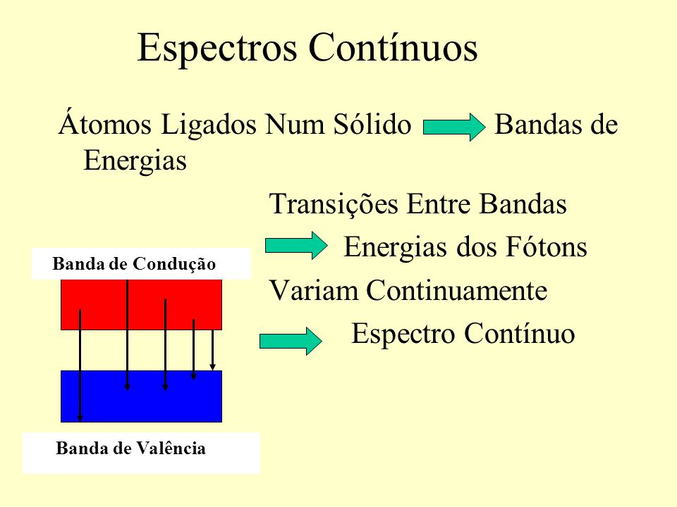 Espectros Contínuos Átomos Ligados Num Sólido Bandas de Energias