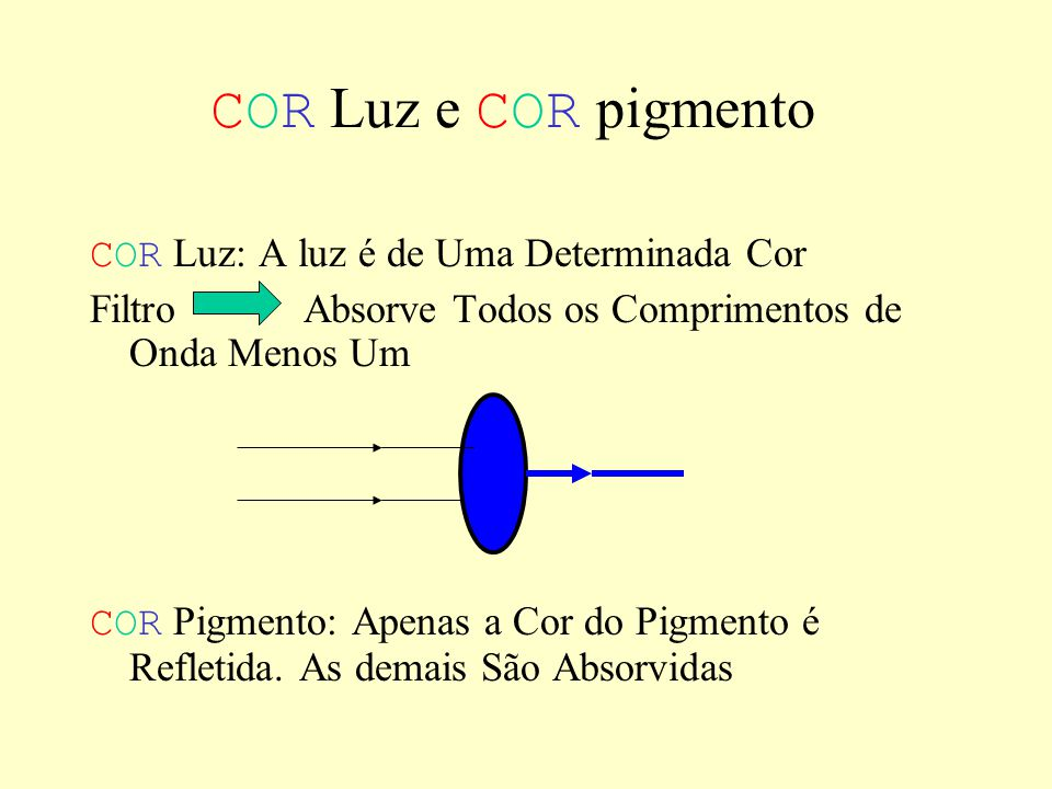 COR Luz e COR pigmento COR Luz: A luz é de Uma Determinada Cor