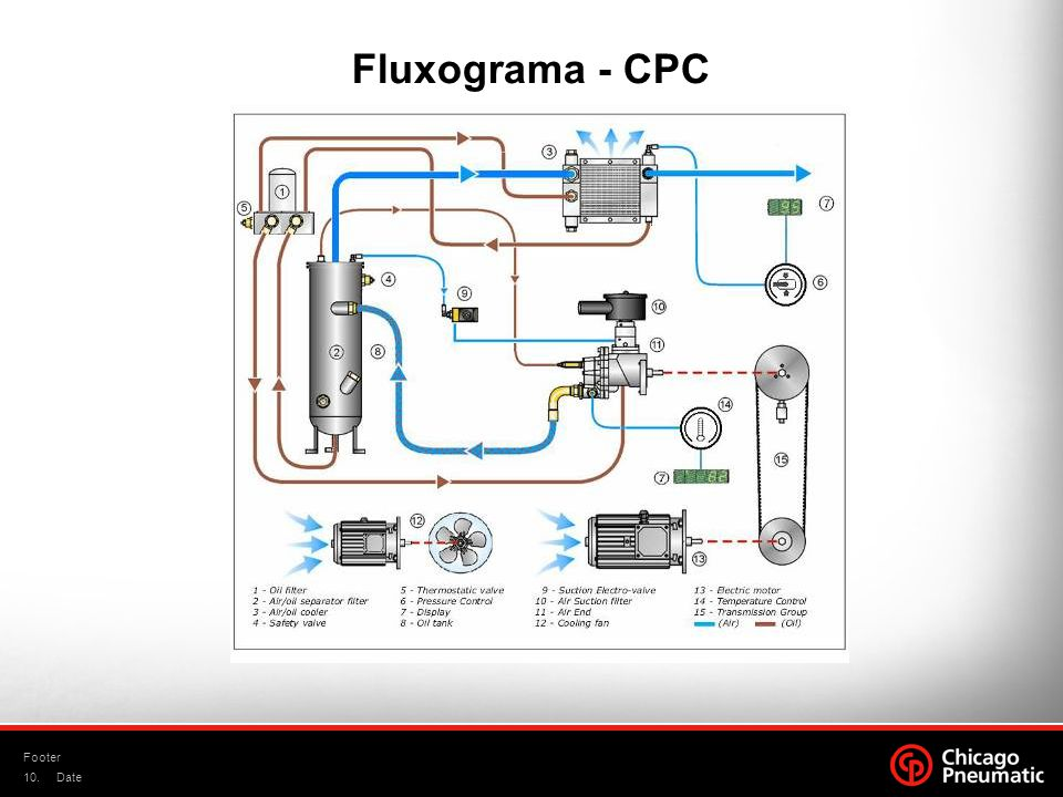 Fluxograma - CPC Footer Date