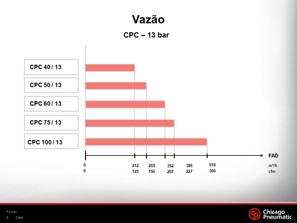 Vazão CPC 40 / 13 CPC 50 / 13 CPC 60 / 13 CPC 75 / 13 CPC 100 / 13 FAD