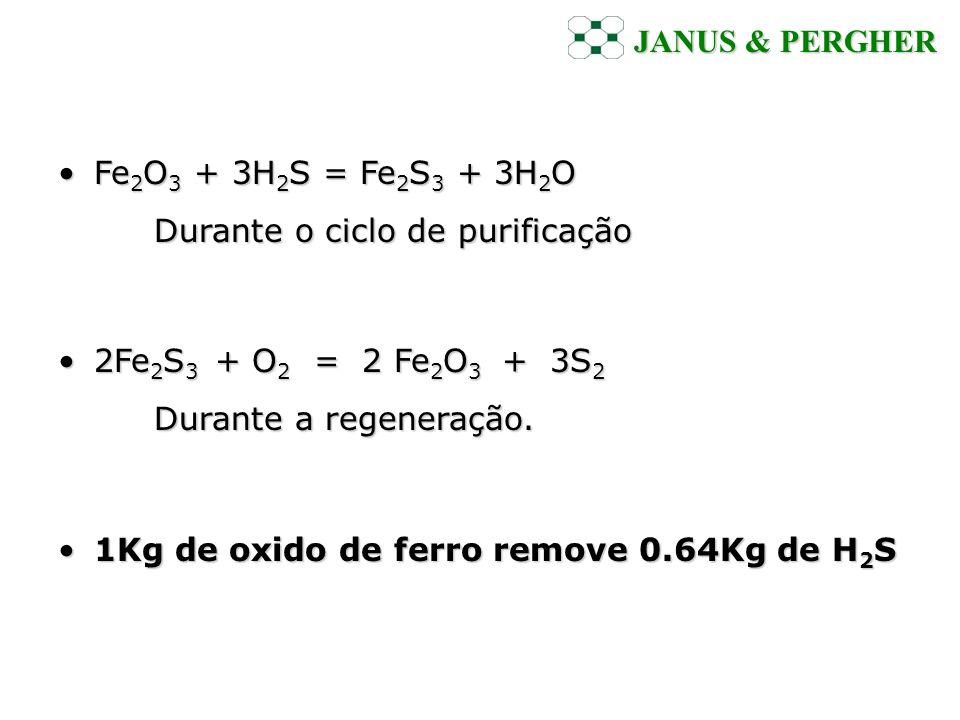 JANUS & PERGHER Fe2O3 + 3H2S = Fe2S3 + 3H2O Durante o ciclo de purificação. 2Fe2S3 + O2 = 2 Fe2O3 + 3S2 Durante a regeneração.