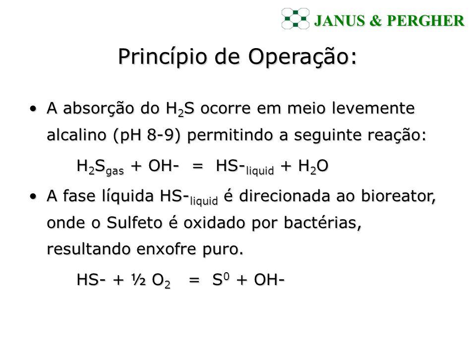 Princípio de Operação: